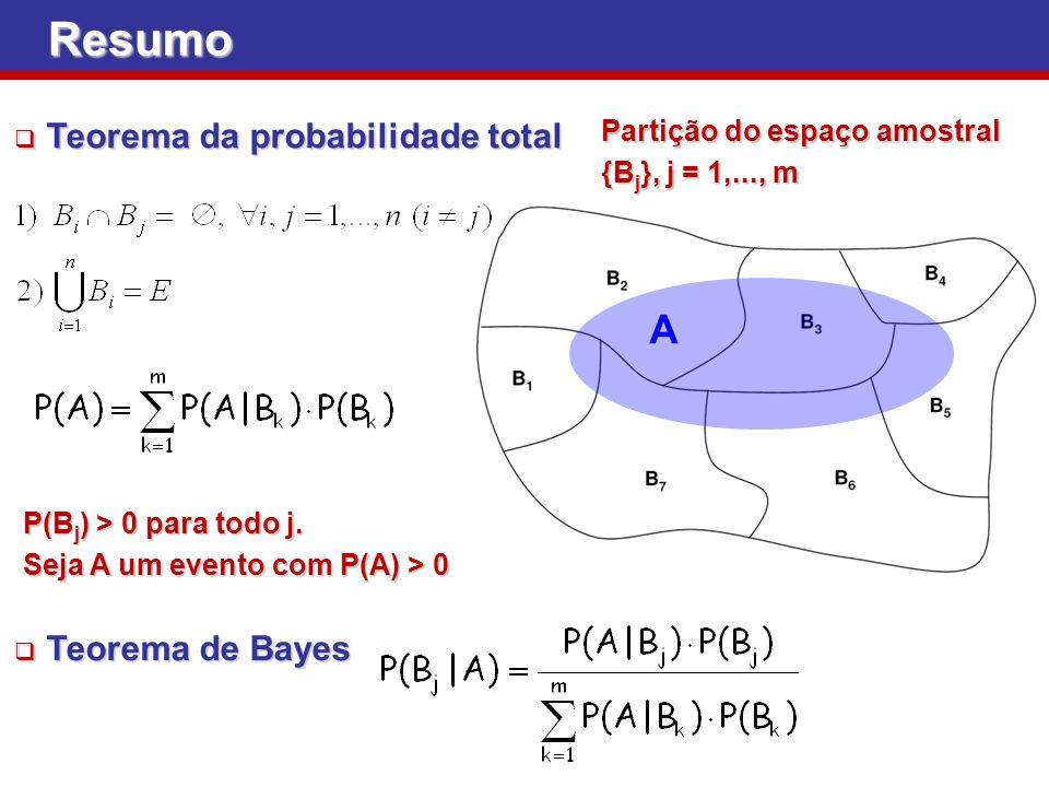 Resumo Teorema da probabilidade total Teorema da probabilidade total Teorema de Bayes Teorema de Bayes A P(B j ) > 0 para todo j. Seja A um evento com
