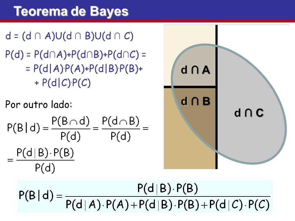 d Ad Ad Ad A d Bd Bd Bd B d Cd Cd Cd C d = (d A)U(d B)U(d C) P(d) = P(d A)+P(d B)+P(d C) = = P(d|A). P(A)+P(d|B). P(B)+ + P(d|C). P(C) Por outro lado:
