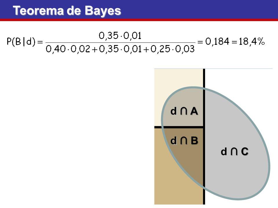 Teorema de Bayes d Ad Ad Ad A d Bd Bd Bd B d Cd Cd Cd C