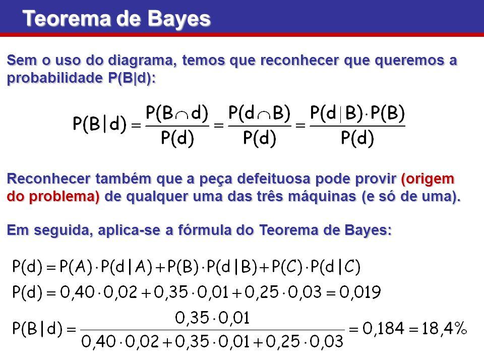 Sem o uso do diagrama, temos que reconhecer que queremos a probabilidade P(B|d): Teorema de Bayes Reconhecer também que a peça defeituosa pode provir