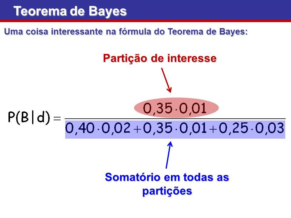 Teorema de Bayes Uma coisa interessante na fórmula do Teorema de Bayes: Partição de interesse Somatório em todas as partições