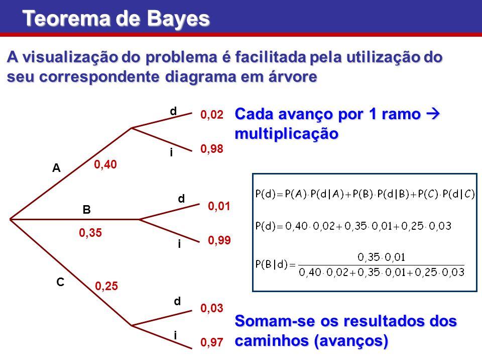 Teorema de Bayes A visualização do problema é facilitada pela utilização do seu correspondente diagrama em árvore d A B C 0,40 0,35 0,25 i i i d d 0,0
