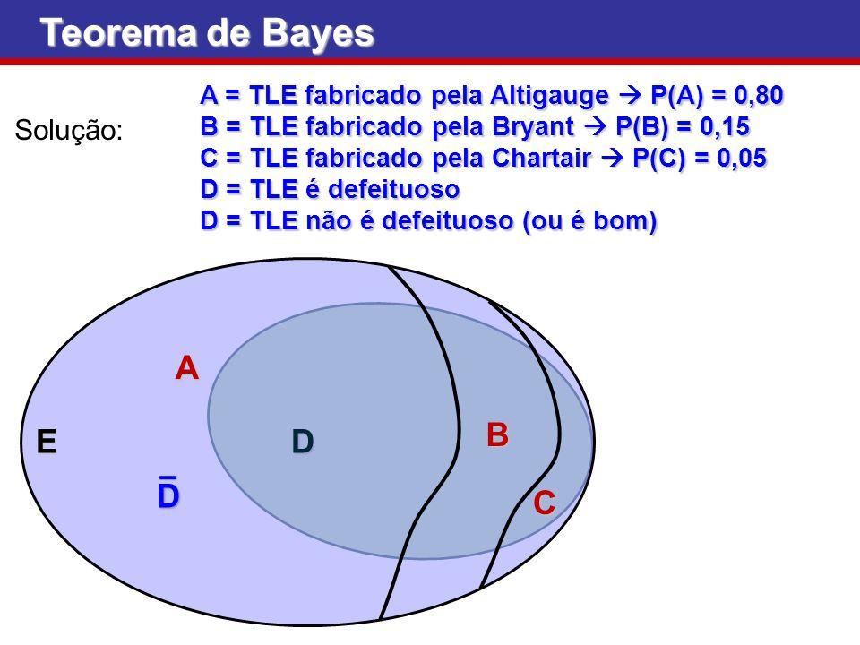 D D E A = TLE fabricado pela Altigauge P(A) = 0,80 B = TLE fabricado pela Bryant P(B) = 0,15 C = TLE fabricado pela Chartair P(C) = 0,05 D = TLE é def