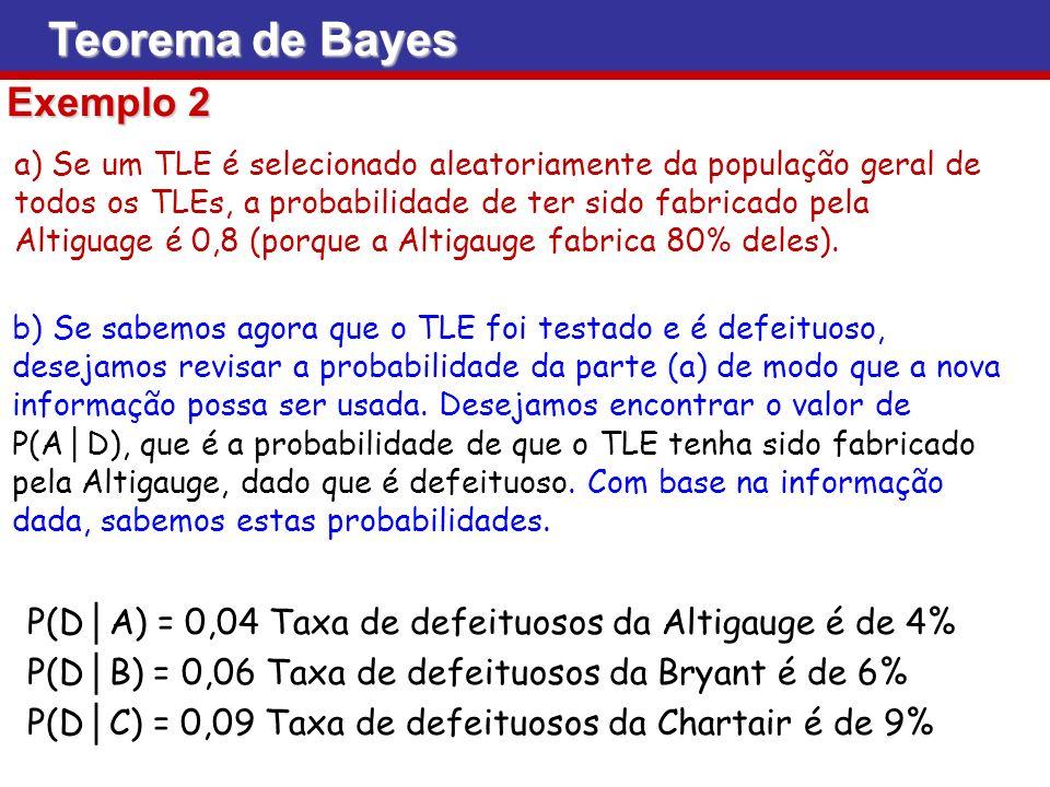 Teorema de Bayes Exemplo 2 b) Se sabemos agora que o TLE foi testado e é defeituoso, desejamos revisar a probabilidade da parte (a) de modo que a nova