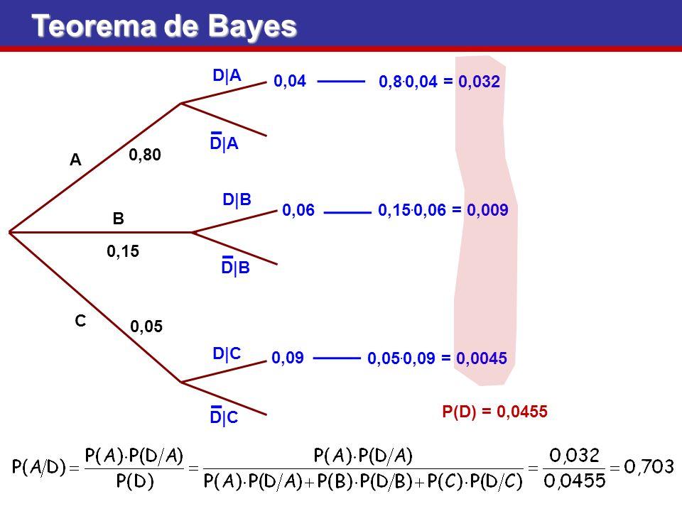 Teorema de Bayes D|A A B C 0,80 0,15 0,05 D|B D|C 0,04 0,06 0,09 D|A D|B D|C 0,8. 0,04 = 0,032 0,15. 0,06 = 0,009 0,05. 0,09 = 0,0045 P(D) = 0,0455
