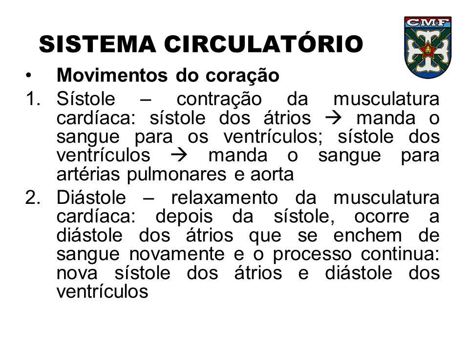 SISTEMA CIRCULATÓRIO Movimentos do coração