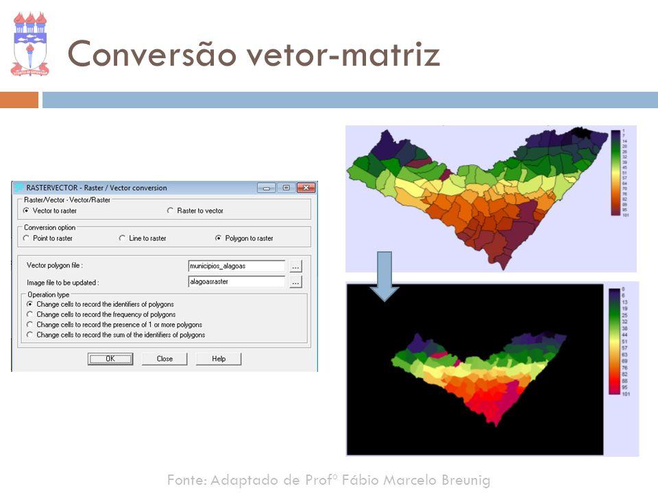 Conversão vetor-matriz Fonte: Adaptado de Profº Fábio Marcelo Breunig