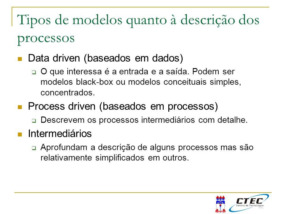 Tipos de modelos quanto à descrição dos processos Data driven (baseados em dados) O que interessa é a entrada e a saída. Podem ser modelos black-box o