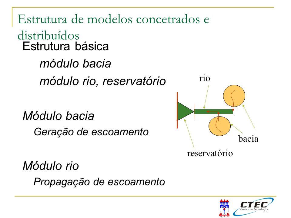 Estrutura básica módulo bacia módulo rio, reservatório Módulo bacia Geração de escoamento Módulo rio Propagação de escoamento bacia rio reservatório E