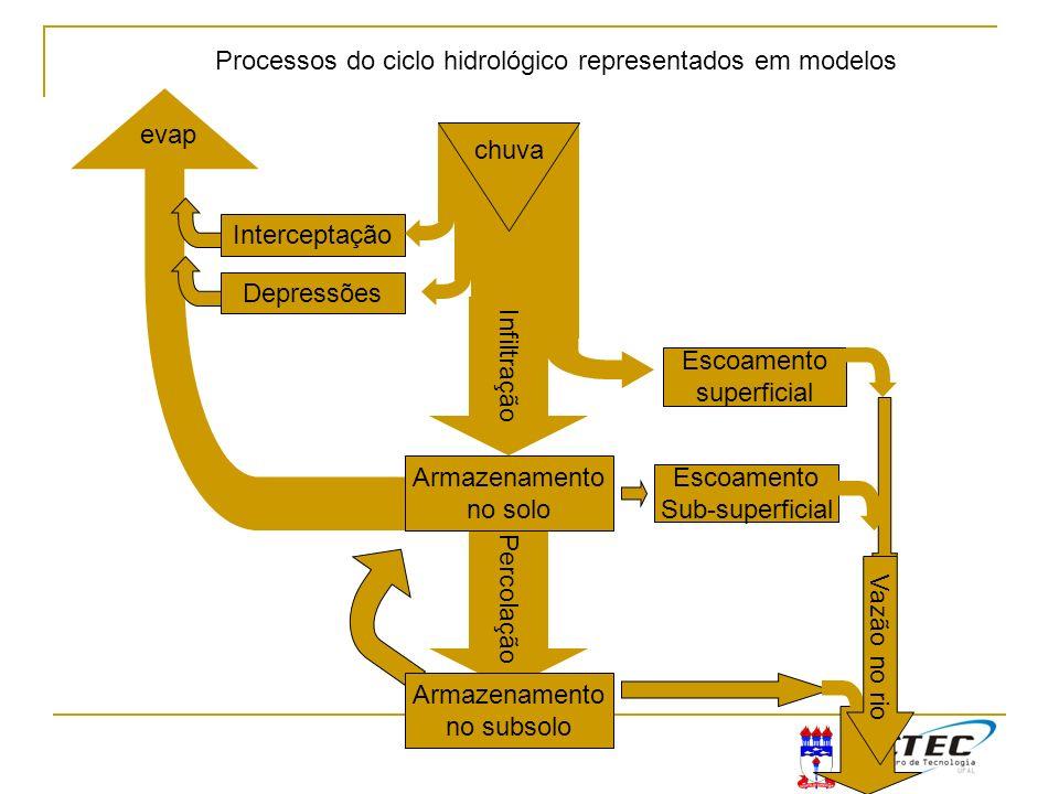 Percolação Processos do ciclo hidrológico representados em modelos Interceptação Depressões chuva Escoamento superficial Infiltração Armazenamento no