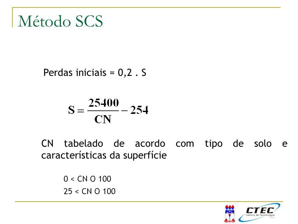Perdas iniciais = 0,2. S 0 < CN O 100 25 < CN O 100 Método do SCS CN tabelado de acordo com tipo de solo e características da superfície Método SCS