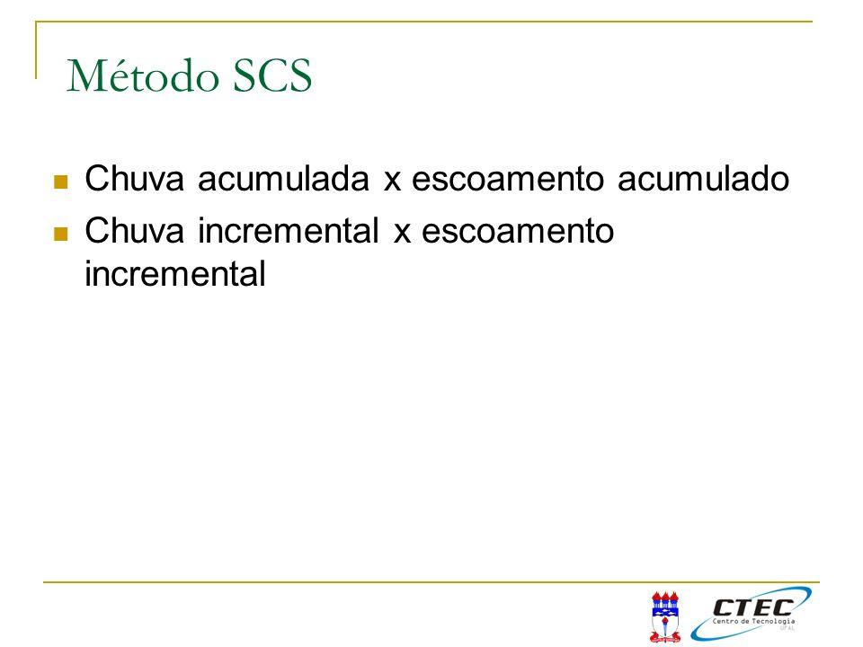 Método SCS para eventos complexos (mais do que um intervalo de tempo com chuva) Chuva acumulada x escoamento acumulado Chuva incremental x escoamento