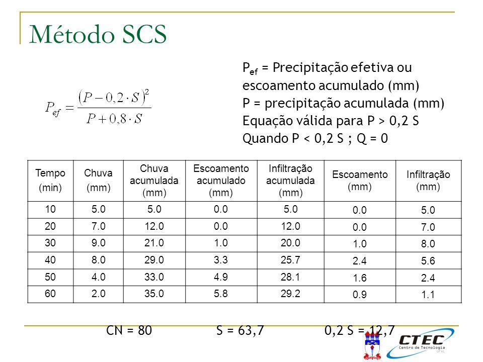 Tempo (min) Chuva (mm) Chuva acumulada (mm) Escoamento acumulado (mm) Infiltração acumulada (mm) Escoamento (mm) Infiltração (mm) 105.0 0.05.00.05.0 2