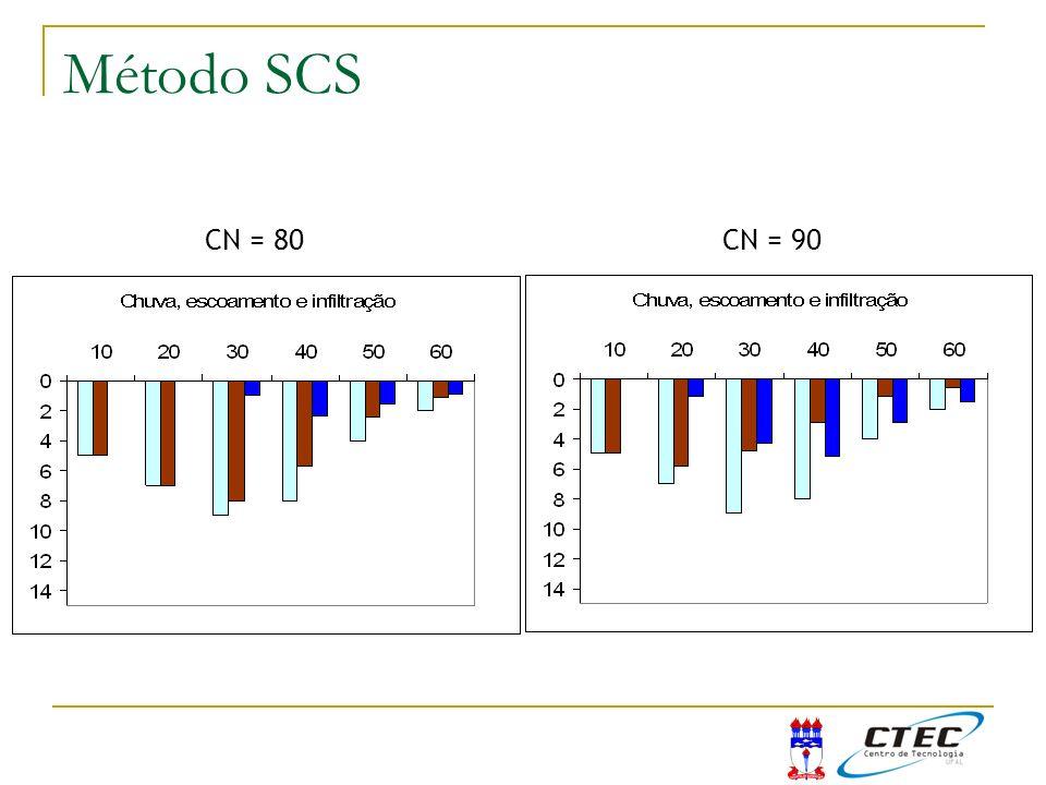 CN = 80CN = 90 Exemplo SCS Método SCS