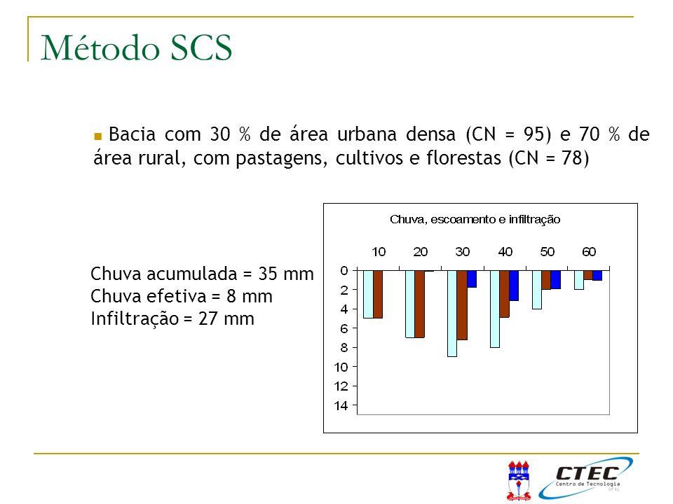 Bacia com 30 % de área urbana densa (CN = 95) e 70 % de área rural, com pastagens, cultivos e florestas (CN = 78) Chuva acumulada = 35 mm Chuva efetiv