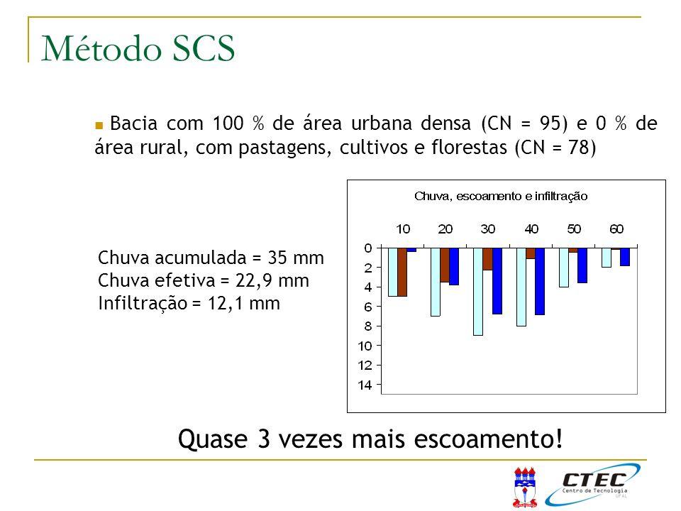 Bacia com 100 % de área urbana densa (CN = 95) e 0 % de área rural, com pastagens, cultivos e florestas (CN = 78) Chuva acumulada = 35 mm Chuva efetiv