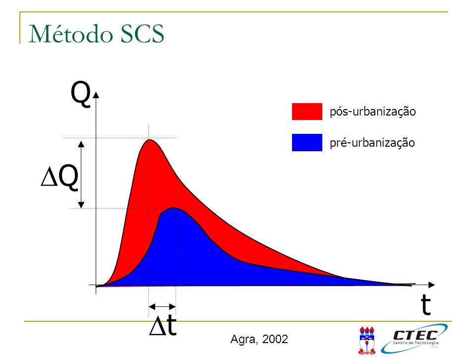 Q t Q pós-urbanização pré-urbanização t Agra, 2002 Método SCS