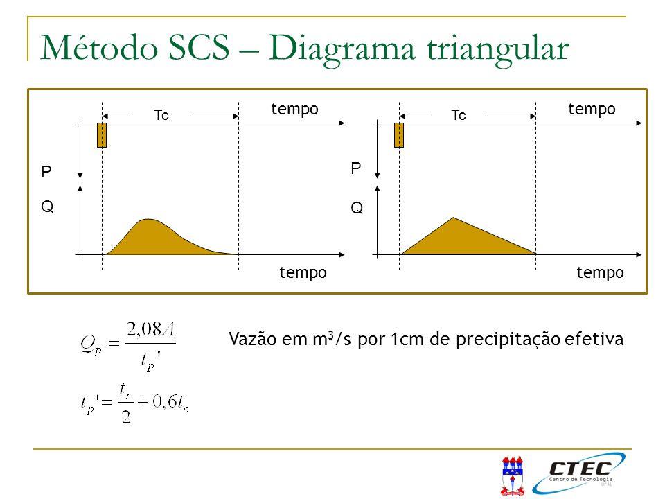 Tc tempo Q P Tc tempo Q P Método SCS – Diagrama triangular Vazão em m 3 /s por 1cm de precipitação efetiva