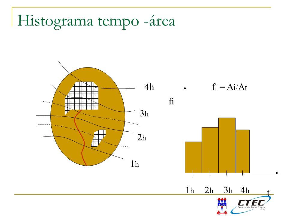 Histograma tempo -área 3h3h 2h2h 1h1h 4h fi t 1h1h 2h2h 3h3h 4h4h f i = A i/ A t