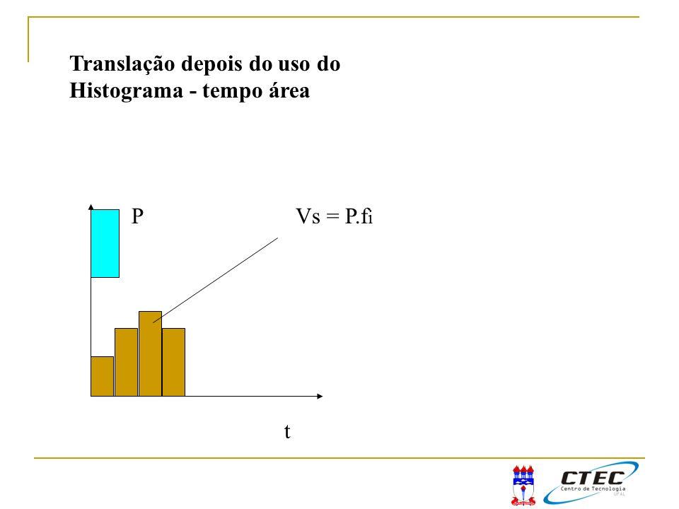 t PVs = P.f i Translação depois do uso do Histograma - tempo área