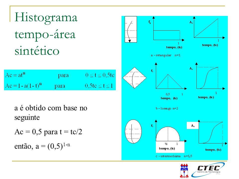 Histograma tempo-área sintético a é obtido com base no seguinte Ac = 0,5 para t = tc/2 então, a = (0,5) 1-n