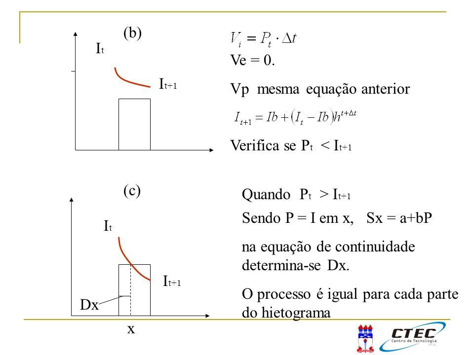 ItIt I t+1 Ve = 0. Vp mesma equação anterior Verifica se P t < I t+1 (b) ItIt I t+1 (c) Quando P t > I t+1 x Sendo P = I em x, Sx = a+bP na equação de