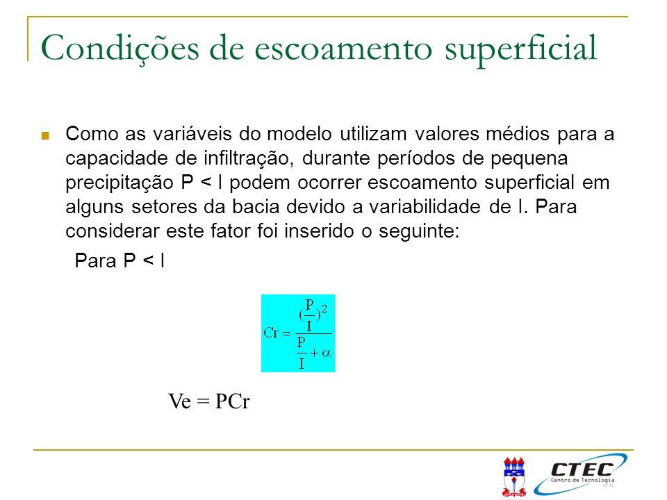 Condições de escoamento superficial Como as variáveis do modelo utilizam valores médios para a capacidade de infiltração, durante períodos de pequena