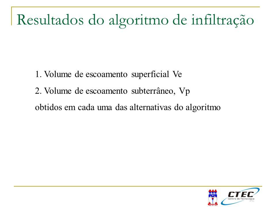 Resultados do algoritmo de infiltração 1. Volume de escoamento superficial Ve 2. Volume de escoamento subterrâneo, Vp obtidos em cada uma das alternat