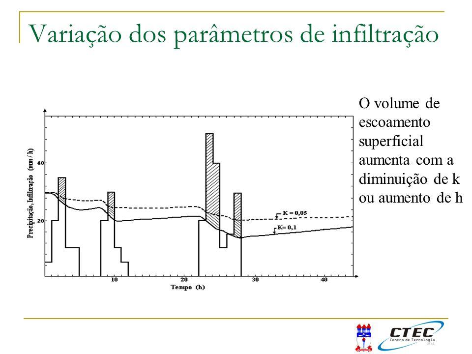 Variação dos parâmetros de infiltração O volume de escoamento superficial aumenta com a diminuição de k ou aumento de h