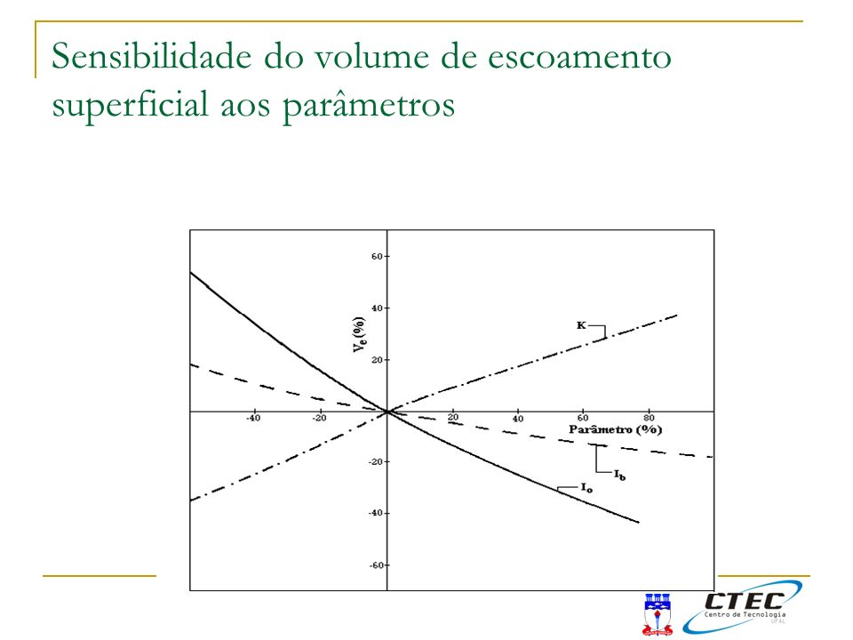 Sensibilidade do volume de escoamento superficial aos parâmetros