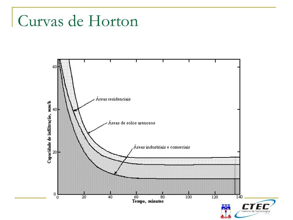 Curvas de Horton