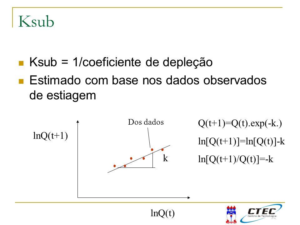 Ksub Ksub = 1/coeficiente de depleção Estimado com base nos dados observados de estiagem lnQ(t) Q(t+1)=Q(t).exp(-k.) ln[Q(t+1)]=ln[Q(t)]-k ln[Q(t+1)/Q