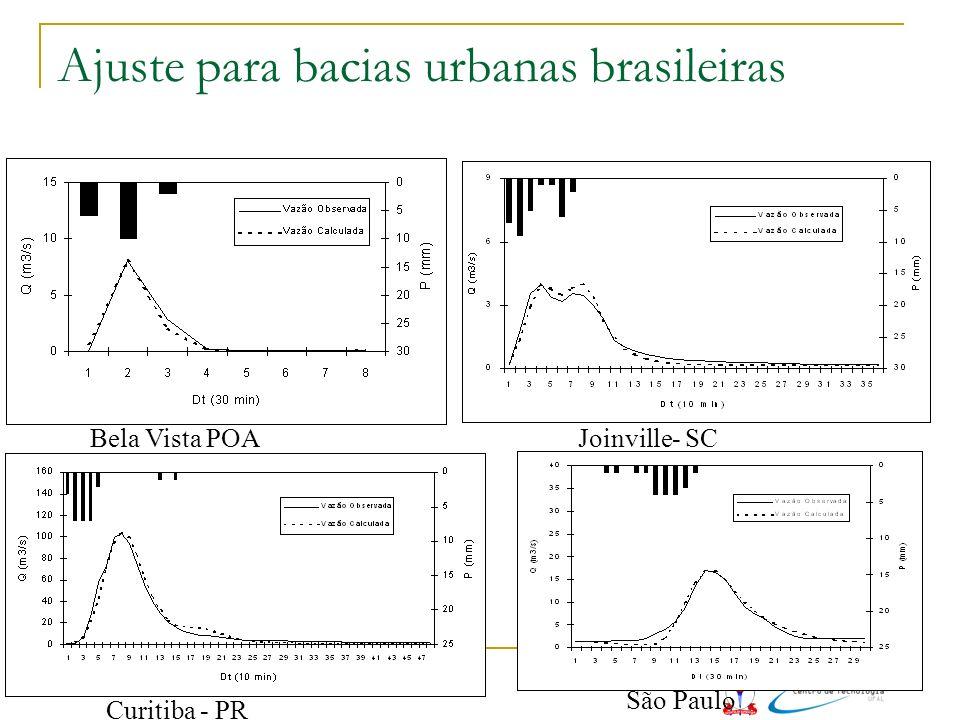 Ajuste para bacias urbanas brasileiras Bela Vista POAJoinville- SC Curitiba - PR São Paulo