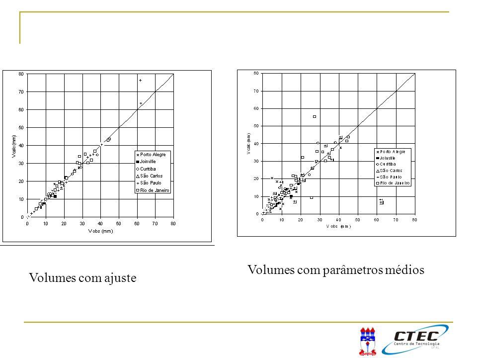 Volumes com ajuste Volumes com parâmetros médios