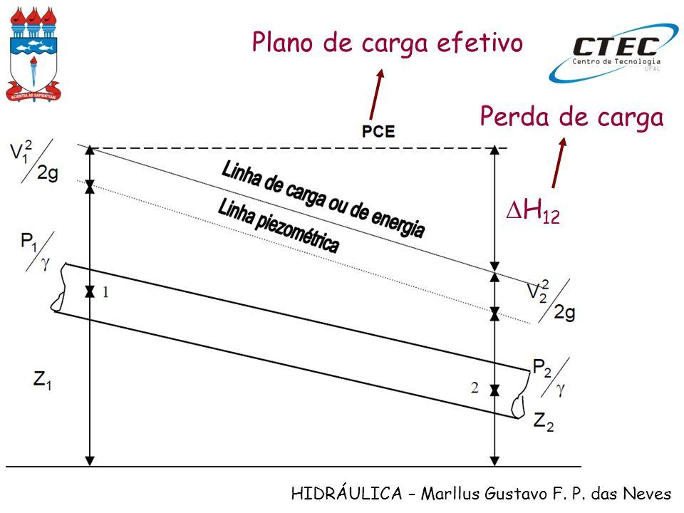 HIDRÁULICA – Marllus Gustavo F. P. das Neves Plano de carga efetivo Perda de carga H 12