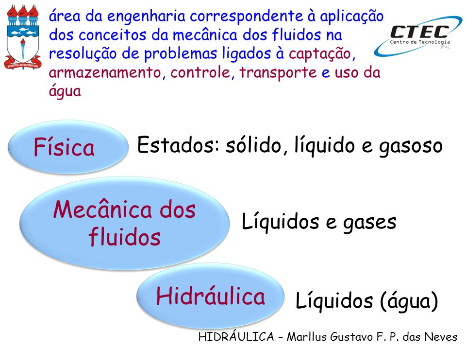 HIDRÁULICA – Marllus Gustavo F. P. das Neves Mecânica dos fluidos Hidráulica Líquidos e gases Líquidos (água) Física Estados: sólido, líquido e gasoso