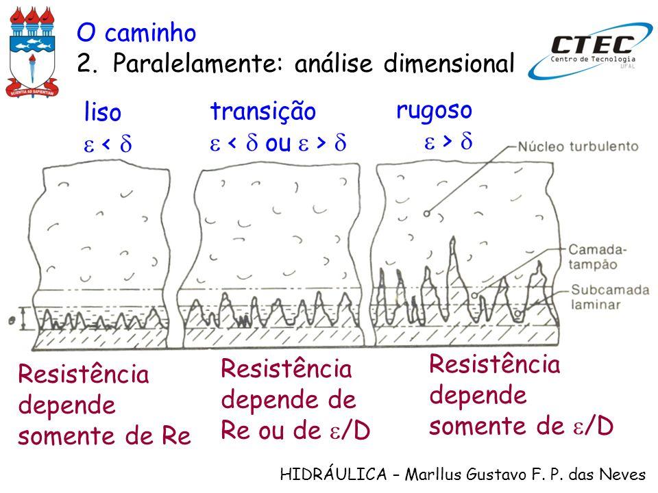 HIDRÁULICA – Marllus Gustavo F. P. das Neves O caminho 2.Paralelamente: análise dimensional liso < transição rugoso > Resistência depende somente de R