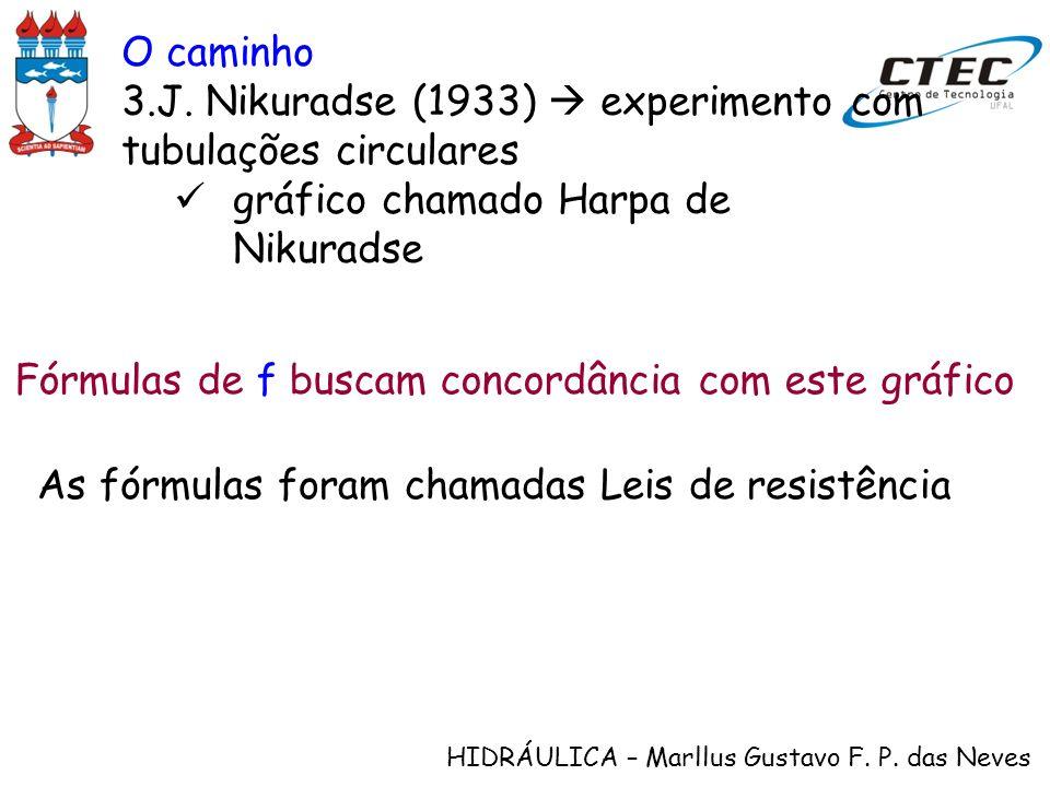 HIDRÁULICA – Marllus Gustavo F. P. das Neves As fórmulas foram chamadas Leis de resistência O caminho 3.J. Nikuradse (1933) experimento com tubulações