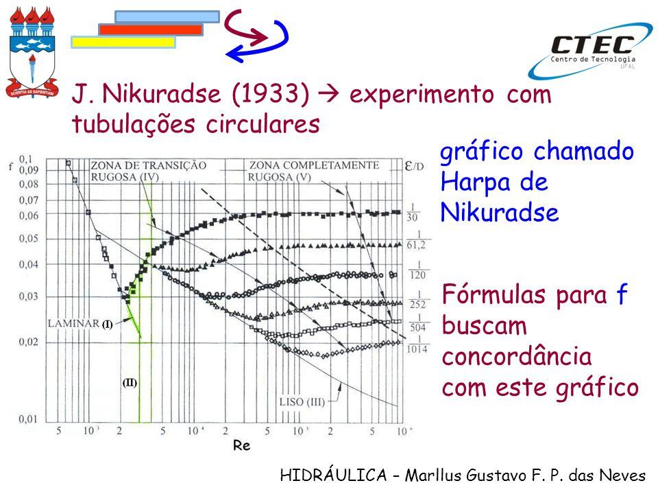 HIDRÁULICA – Marllus Gustavo F. P. das Neves J. Nikuradse (1933) experimento com tubulações circulares Fórmulas para f buscam concordância com este gr