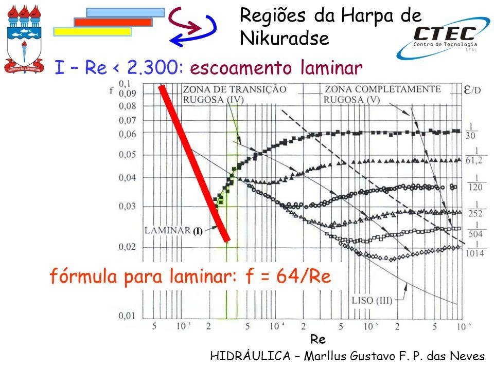 HIDRÁULICA – Marllus Gustavo F. P. das Neves fórmula para laminar: f = 64/Re I – Re < 2.300: escoamento laminar Regiões da Harpa de Nikuradse