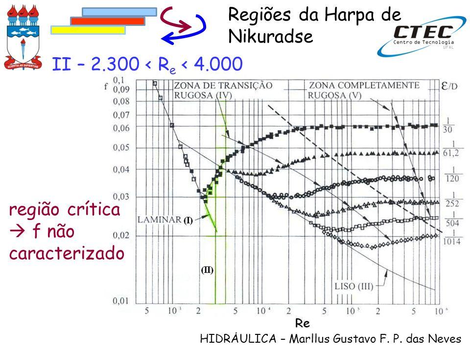 HIDRÁULICA – Marllus Gustavo F. P. das Neves II – 2.300 < R e < 4.000 Regiões da Harpa de Nikuradse região crítica f não caracterizado