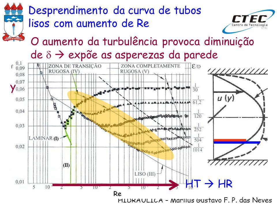 HIDRÁULICA – Marllus Gustavo F. P. das Neves Desprendimento da curva de tubos lisos com aumento de Re O aumento da turbulência provoca diminuição de e