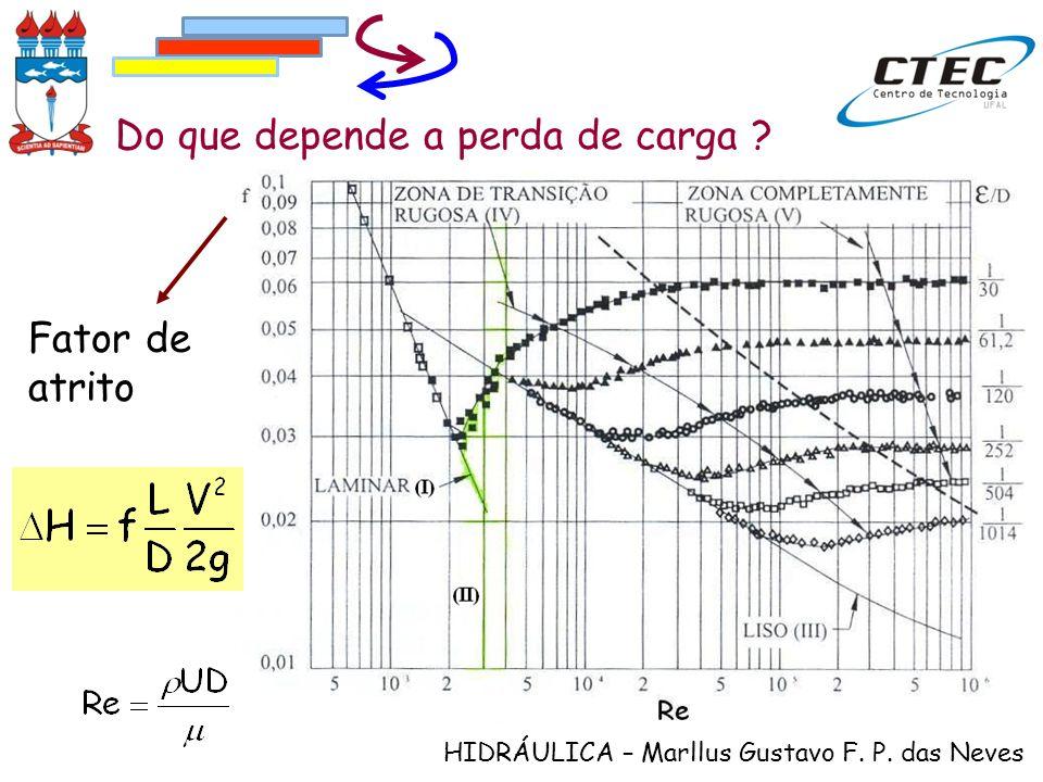 HIDRÁULICA – Marllus Gustavo F. P. das Neves Do que depende a perda de carga ? Fator de atrito