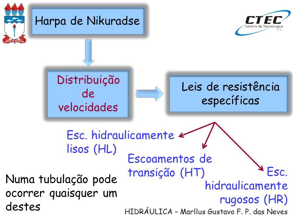 HIDRÁULICA – Marllus Gustavo F. P. das Neves Distribuição de velocidades Harpa de Nikuradse Leis de resistência específicas Esc. hidraulicamente lisos