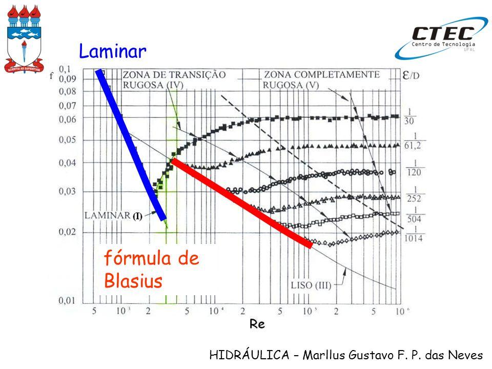 HIDRÁULICA – Marllus Gustavo F. P. das Neves fórmula de Blasius Laminar