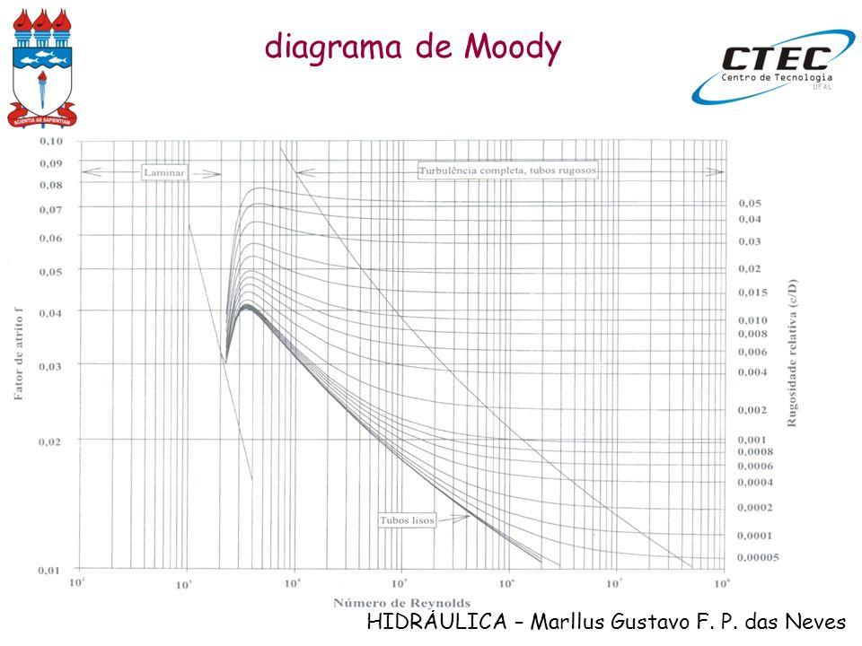 HIDRÁULICA – Marllus Gustavo F. P. das Neves diagrama de Moody