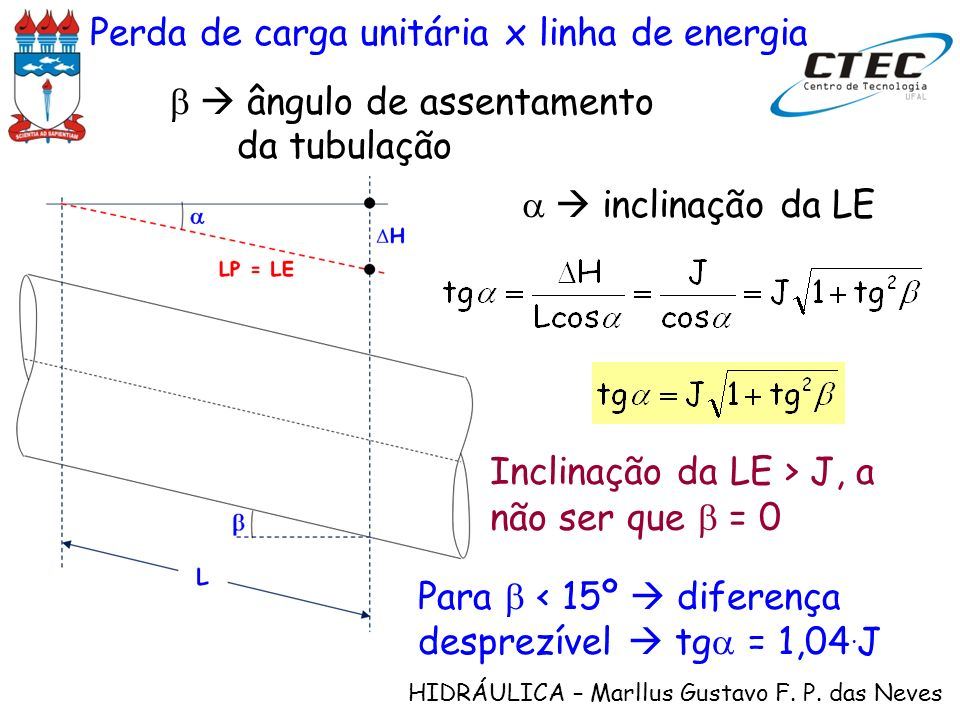 HIDRÁULICA – Marllus Gustavo F. P. das Neves Perda de carga unitária x linha de energia ângulo de assentamento da tubulação inclinação da LE Inclinaçã