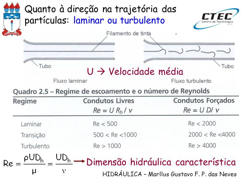 HIDRÁULICA – Marllus Gustavo F. P. das Neves Quanto à direção na trajetória das partículas: laminar ou turbulento Dimensão hidráulica característica U