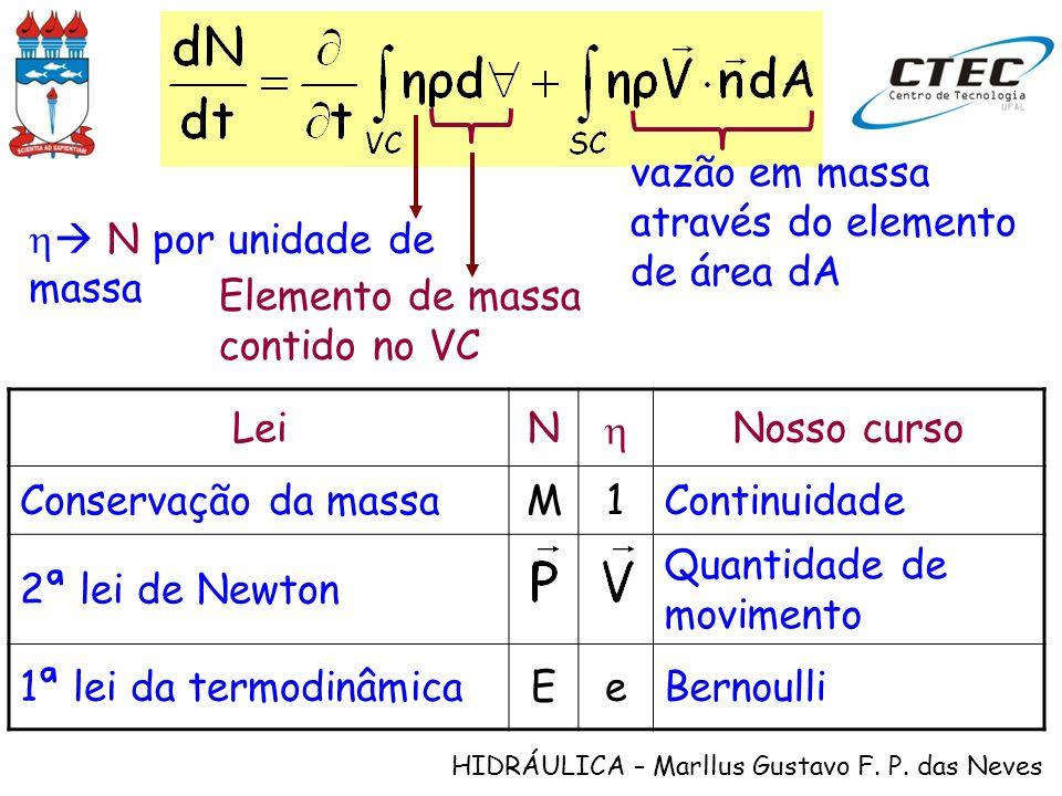 HIDRÁULICA – Marllus Gustavo F. P. das Neves LeiN Nosso curso Conservação da massaM1Continuidade 2ª lei de Newton Quantidade de movimento 1ª lei da te