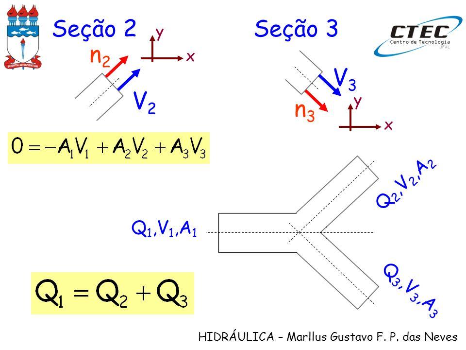 HIDRÁULICA – Marllus Gustavo F. P. das Neves Seção 2Seção 3 x y V2V2 n2n2 x y V3V3 n3n3 Q 1,V 1,A 1 Q 2,V 2,A 2 Q 3,V 3,A 3